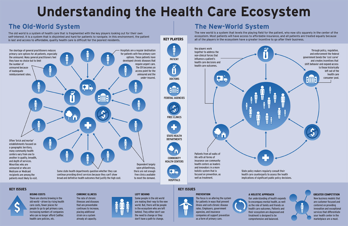 understanding the health care ecosystem for low income consumers